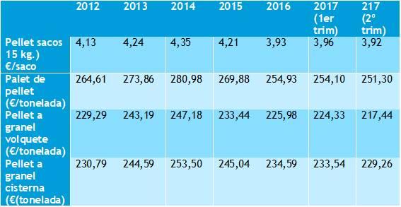 precios pellet evolución hasta 2017